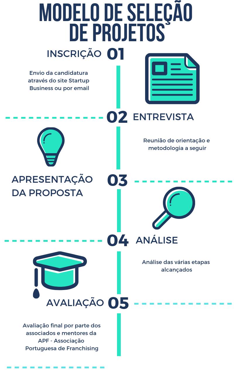 Processo de seleccao Startup Business